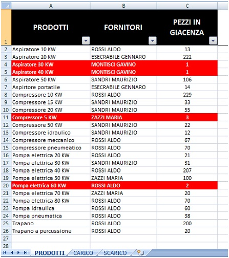 Carico E Scarico Magazzino Con Excel Esempio Pmi It
