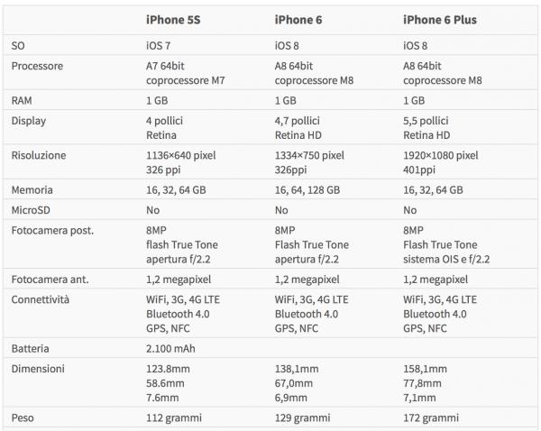 Confronto caratteristiche iPhone 6