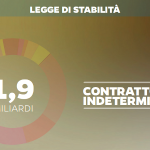 legge di stabilità contratti