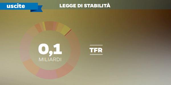 TFR legge di stabilità