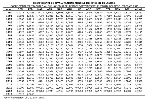 Tfr e crediti lavoro i coefficienti aggiornati for Calcolo istat