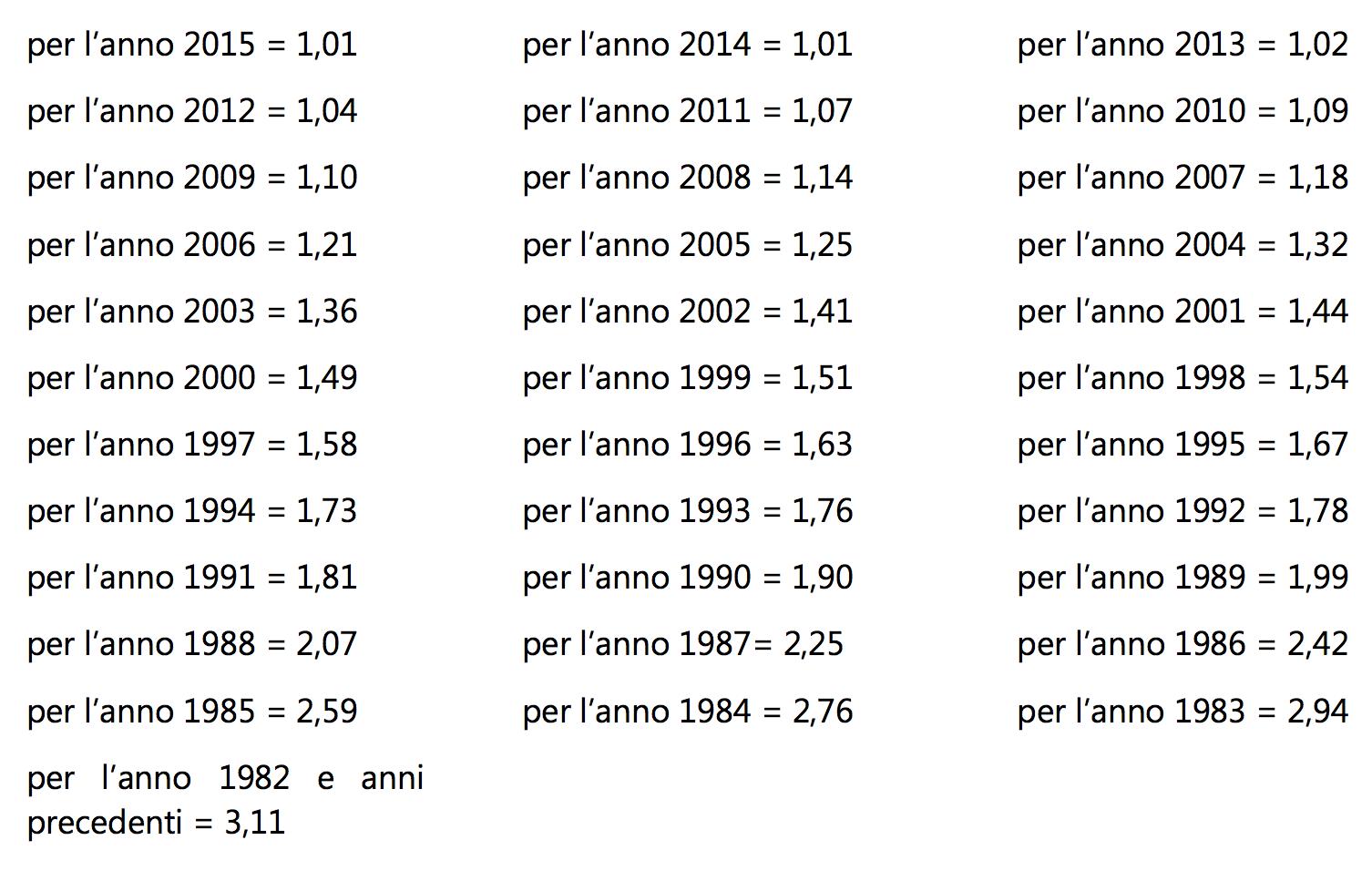Coefficienti immobili D 2015
