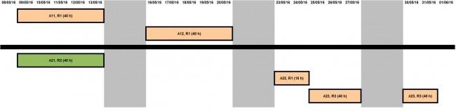 Figura 3 (Tabella 7)