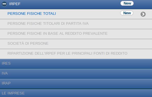 Reddito metà cittadini sotto 16400 euro