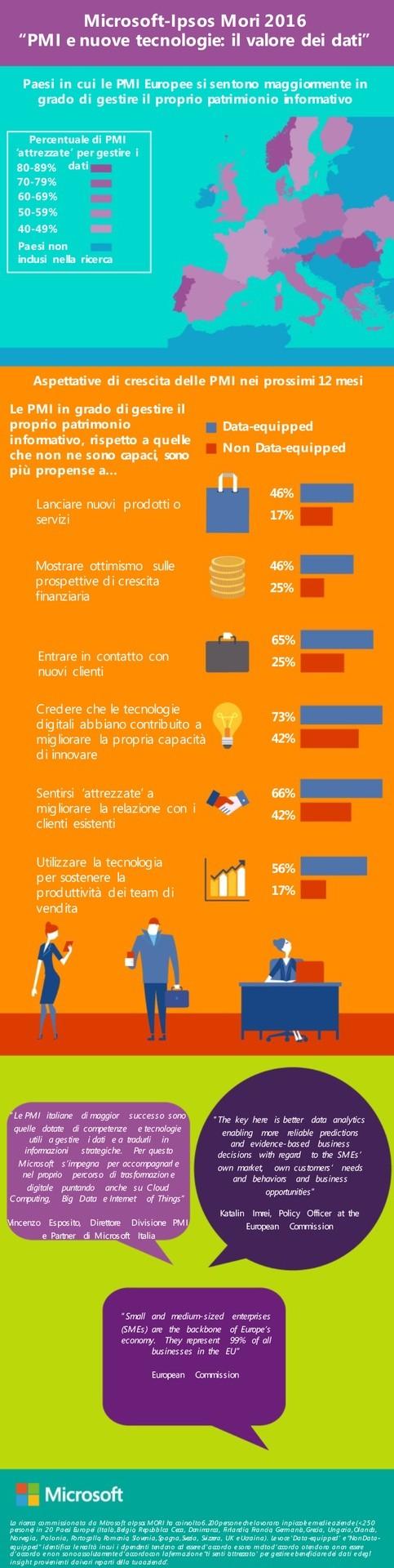 Infografica_Ricerca Microsoft-Ipsos Mori 2016_PMI e nuove tecnol