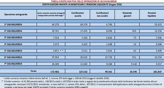 Riforma pensioni: a chi conviene la pensione anticipata?