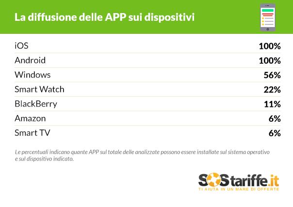Diffusione App bancarie dispositivi_SosTariffe.it_luglio2016