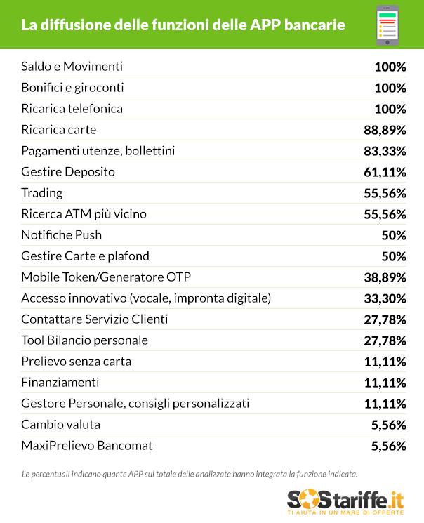 Diffusione funzioni bancarie su APP_SosTariffe.it_Luglio2016