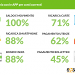 Infograrica risparmio APP banca_SosTariffe.it_luglio2016