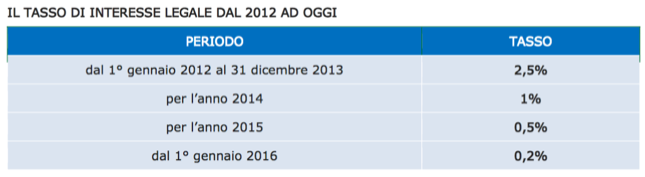 Anomalie fiscali 2016-10-26 at 10.16.38