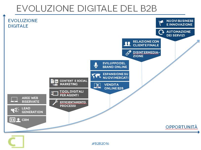Evoluzione_digitale_B2B