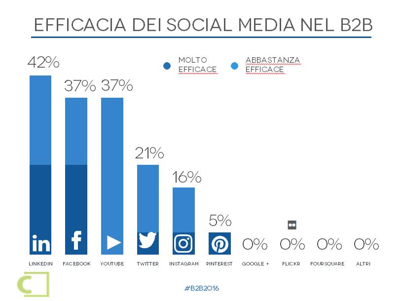 Social_media_nel_B2B