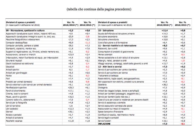 Deflazione  2016-12-19 at 09.56.47