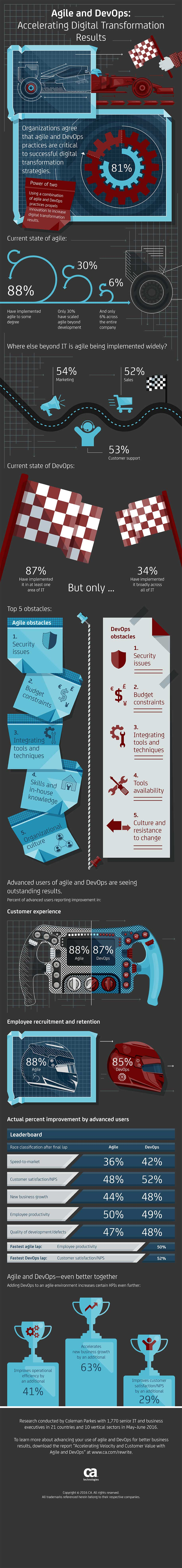 Agile-and-DevOps-Accelerating-Digital-Transformation-Results-Infographic