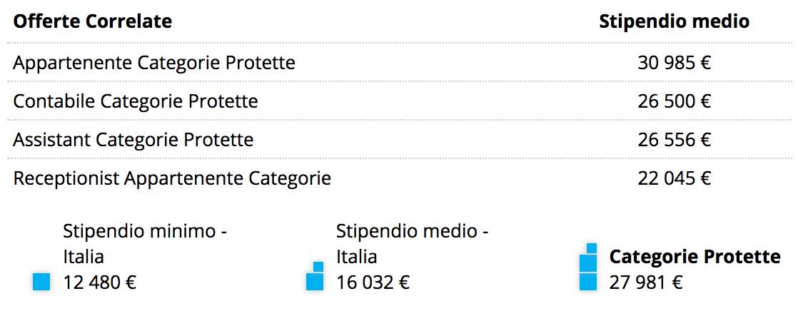 Stipendio Categorie Protette I Dati Pmi It