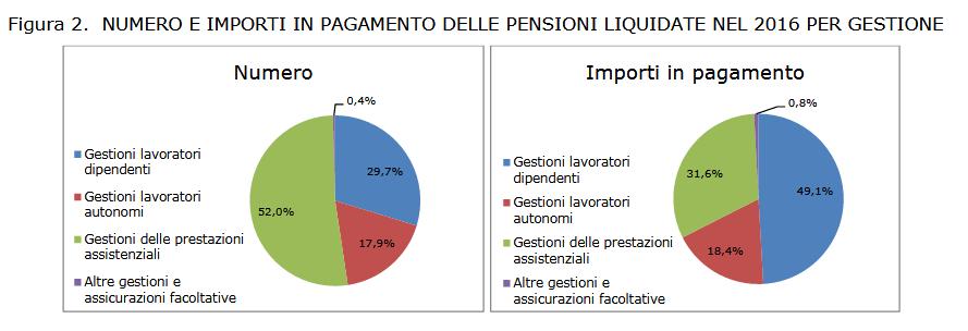 Pensioni2