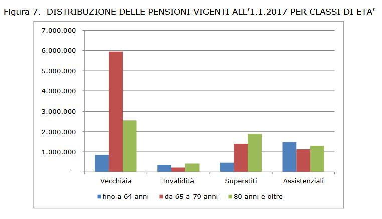 Pensioni7