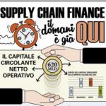 Supply Chain Finanance