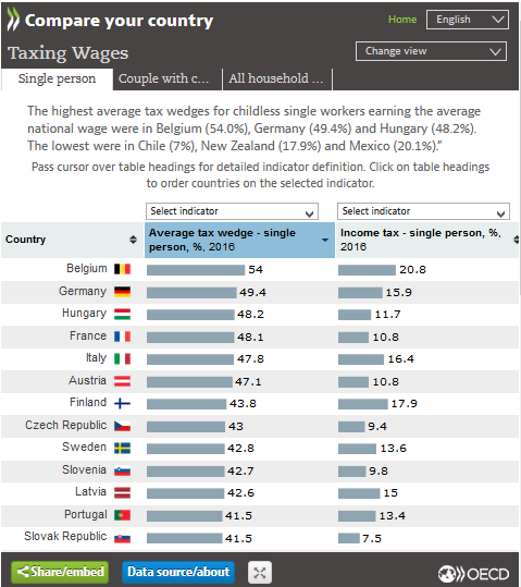 Pressione fiscale OCSE