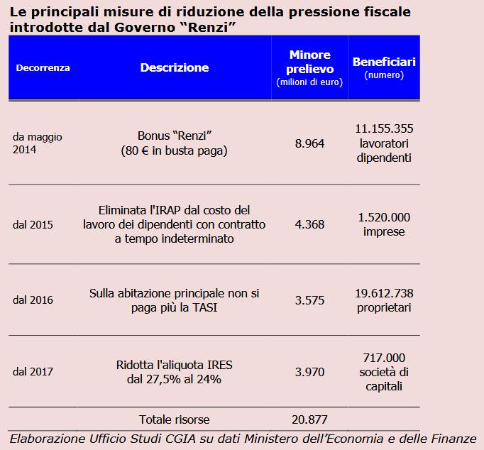 partite IVA pressione fiscale