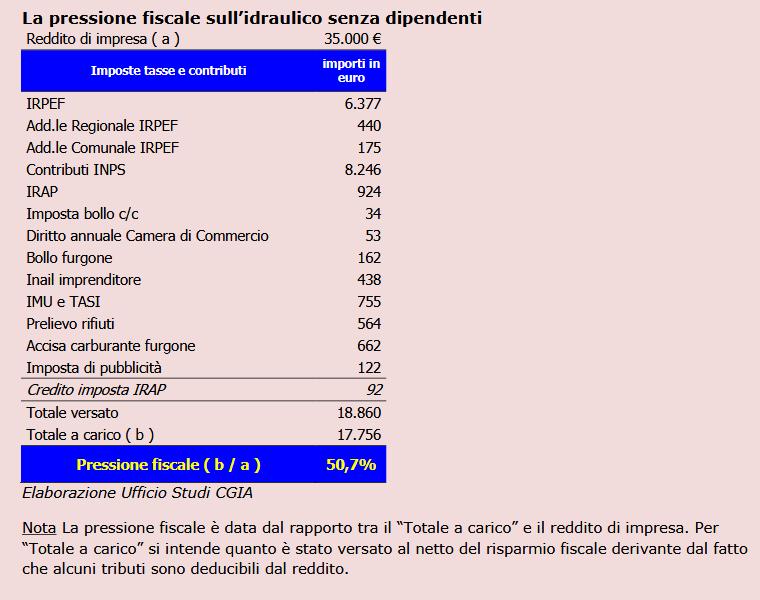 partite IVA pressione fiscale2