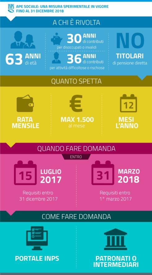 Infografica_APE_Sociale