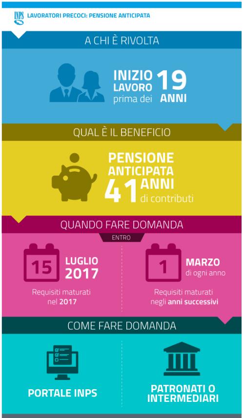 Infografica_precoci