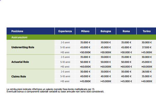 Stipendi Insurance