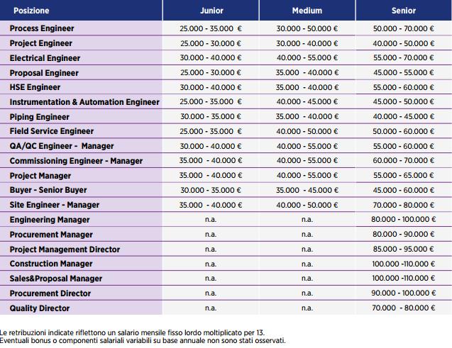Stipendi Oil&Gas
