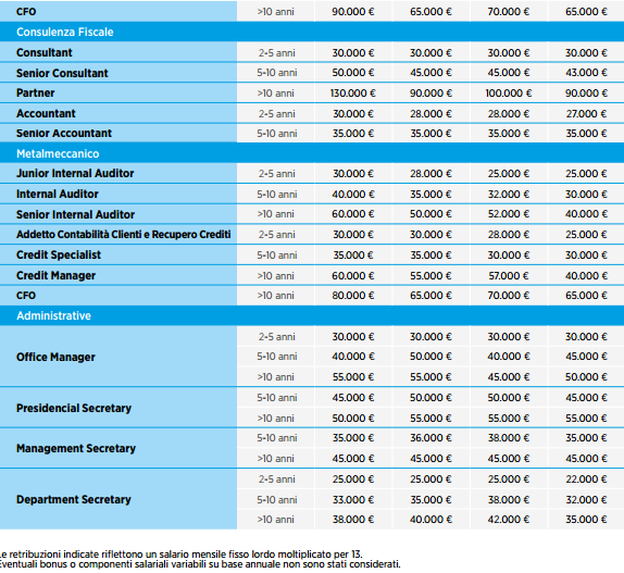 Stipendi finance2