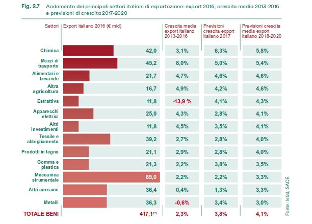 settori export
