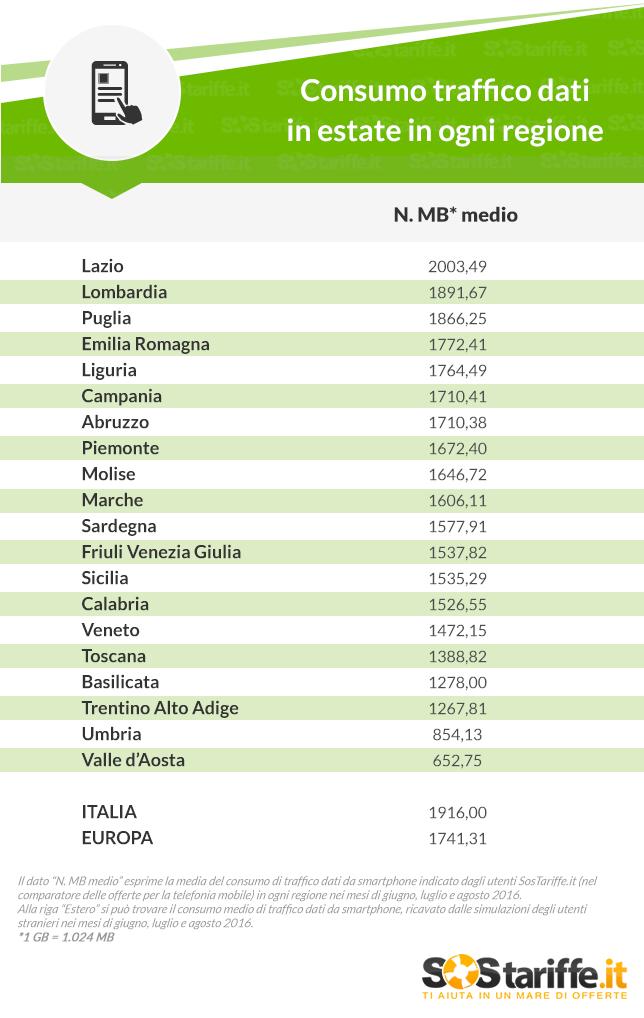 Telefonia Mobile_consumo GB in estate_Luglio2017_SosTariffe.it