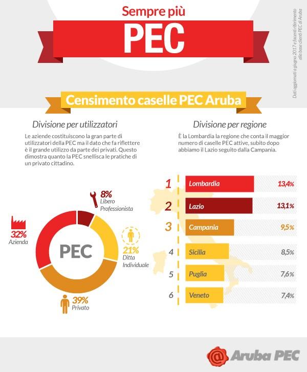PEC_Infografica_censimento