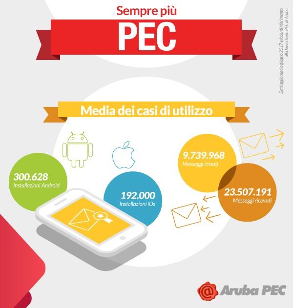 PEC_Infografica_media