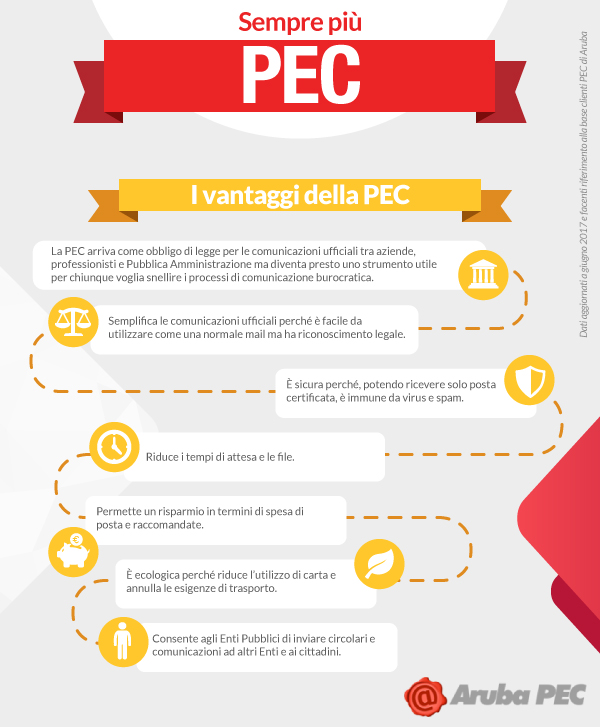 PEC_Infografica_vantaggi