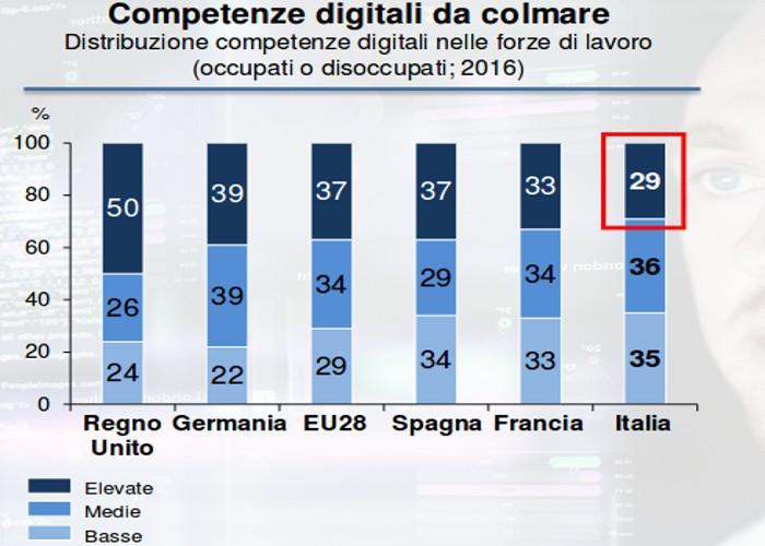 tabella digitalizzazione lavoro