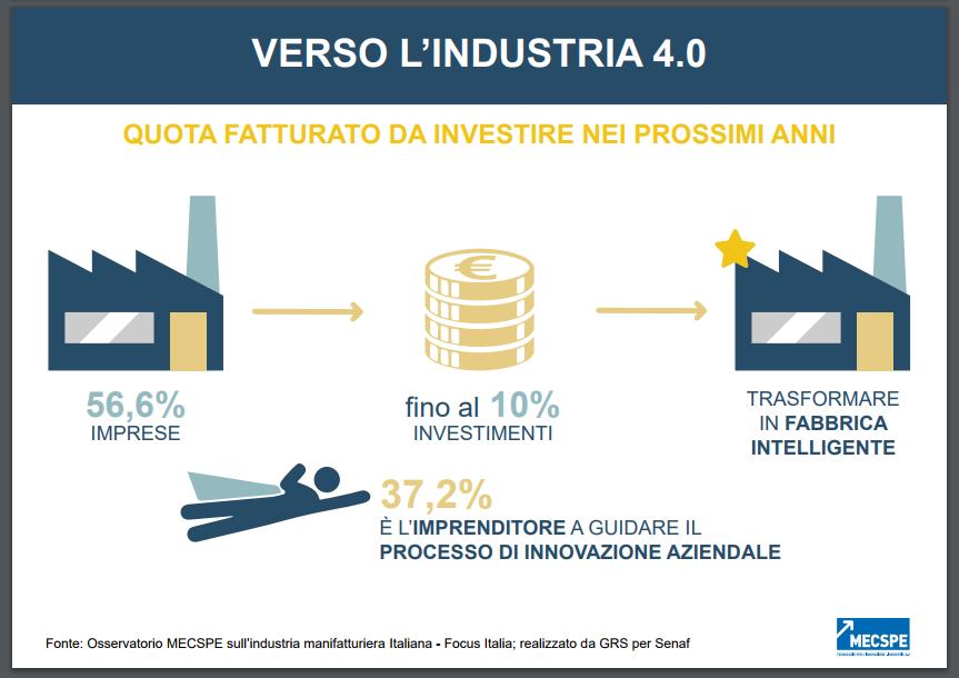 Industria 4.0 Osservatorio 4