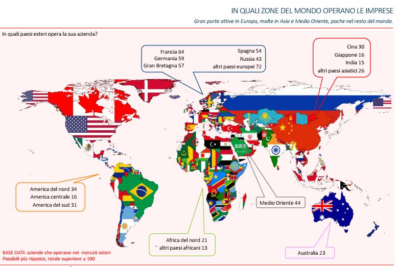 Internazionalizzazione 3