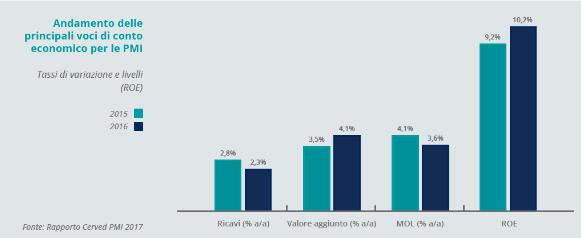 1.Andamento delle principali voci di conto economico per le PMI