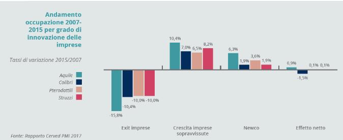 23. Andamento occupazionale 2007 - 2015 per grado di innovazione delle imprese