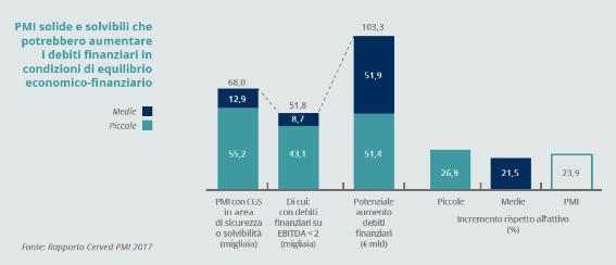 9.PMI solide e solvibili che potrebbero aumentare i debiti finanziari in condizioni di equilibrio economico-finanziario