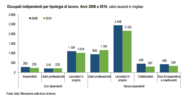 mercato del lavoro occupati indipendenti
