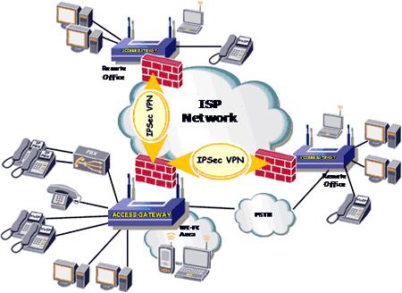 Le applicazioni di un Access Gateway ideale
