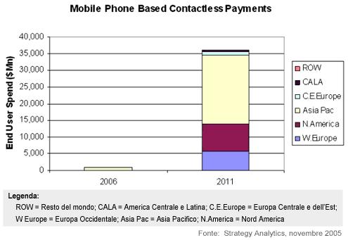 Spesa degli utenti sui sistemi Nfc via cellulare