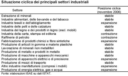 Situazione ciclica dei principali settori industriali