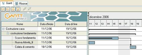 Modifica del diagramma di Gantt in seguito allo stato di avanzamento di una attività