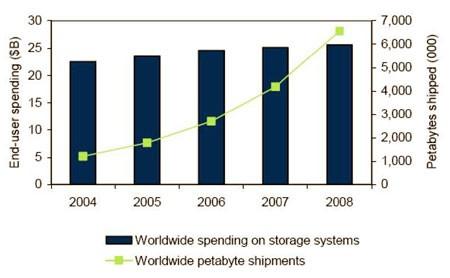 I requisiti di storage delle aziende sono in continuo aumento