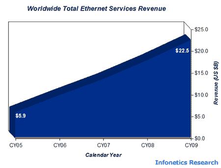 Ricerca sul mercato Ethernet