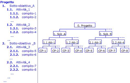 Esempio WBS descrittiva e grafica