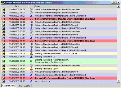 eventi monitorati